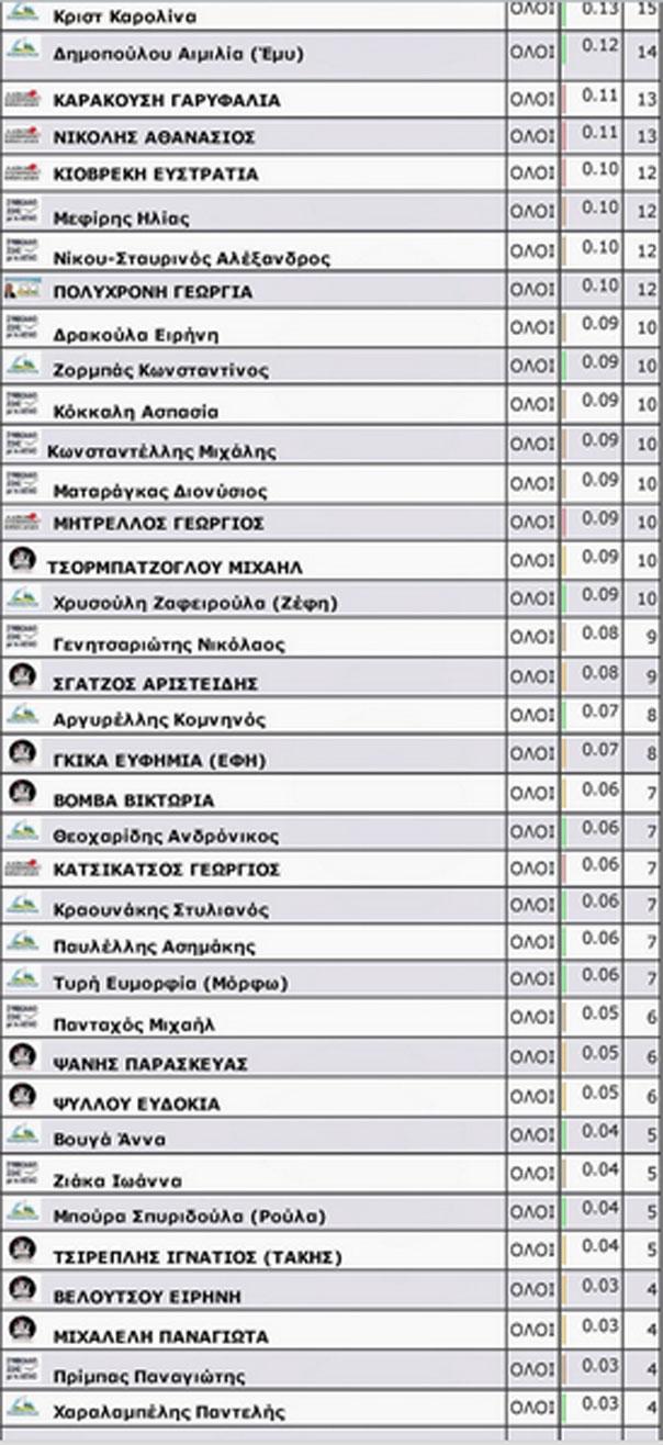 stavrodosia-perifereias-4